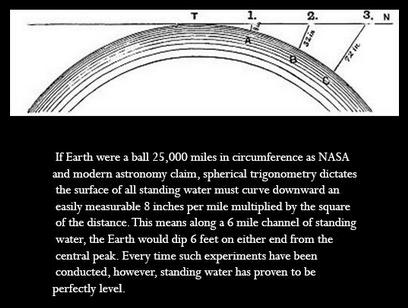 Level Water - Flat Earth